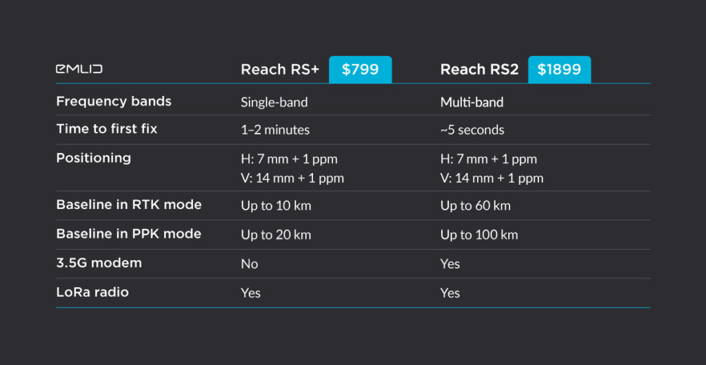 Comparison of Reach RS+ and Reach RS2